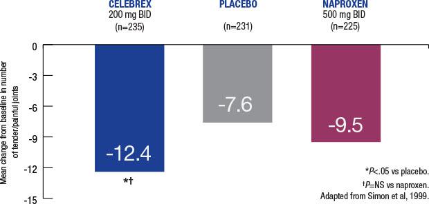 Celebrex (celecoxib, ) Side Effects (Alcohol), Dosage ...