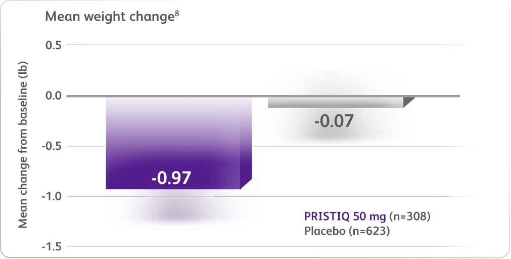 pristiq and weight loss