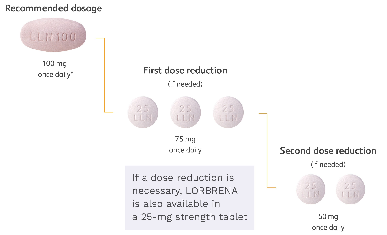 lorbrena_dosing_dose_modification_024_mobile