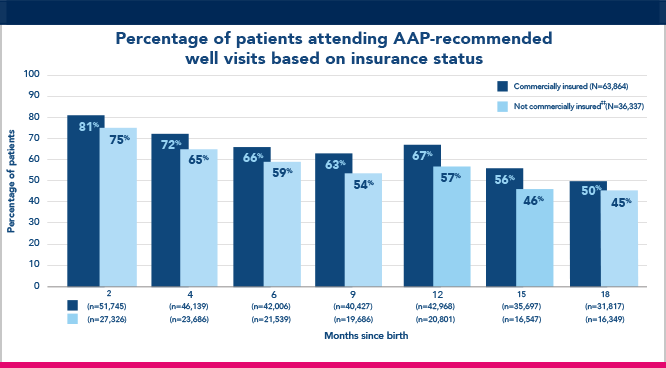 Percentage of patients attending AAP-recommended well visits based on insurance chart