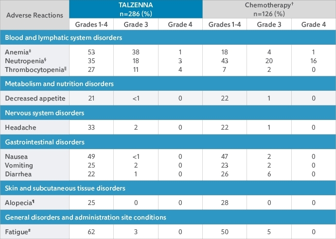 Table of adverse reactions for TALZENNA (talazoparib) and chemotherapy