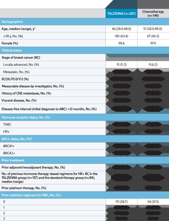 baselinecharacteristic-chart-Desktop
