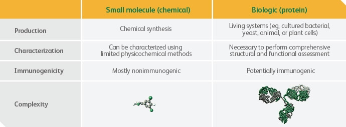 Small molecule vs Biologic chart