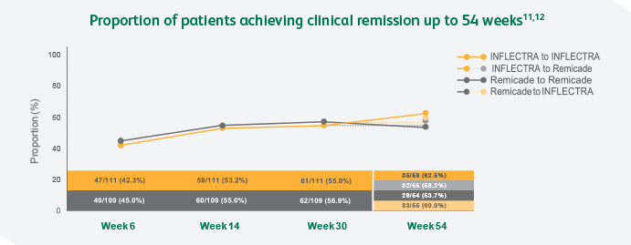 Clinical remission chart up to 54 weeks