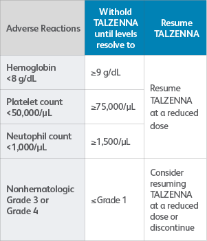 Recommended dose modifications and management for adverse reactions.