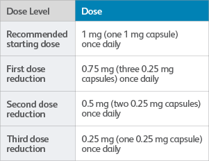 Dose reduction levels for adverse reactions