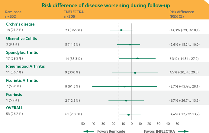 Risk difference of disease worsening during follow-up chart