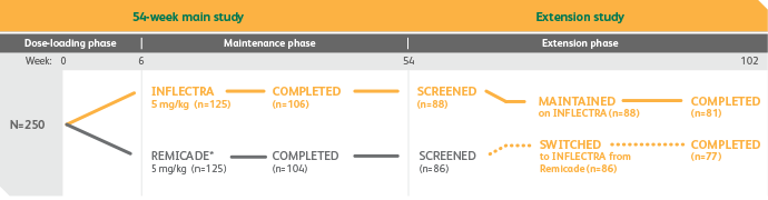 Ankylosing Spondylitis study design chart