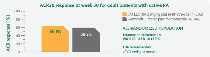 54-week study ACR20 response chart