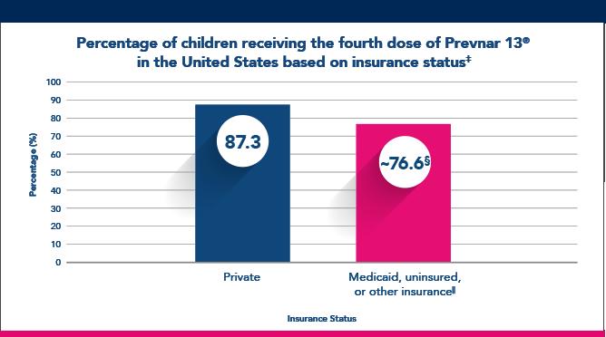 Insurance Status chart