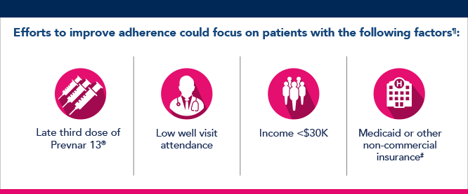 Image of factors aiding in low adherence