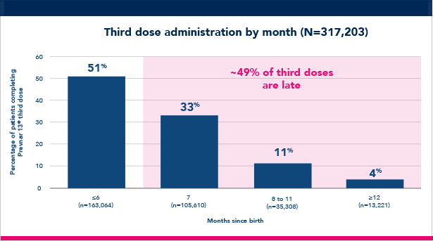 Third dose administration by month chart
