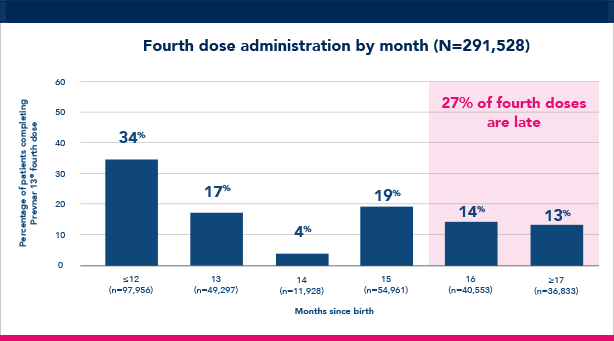 Fourth dose administration by month chart