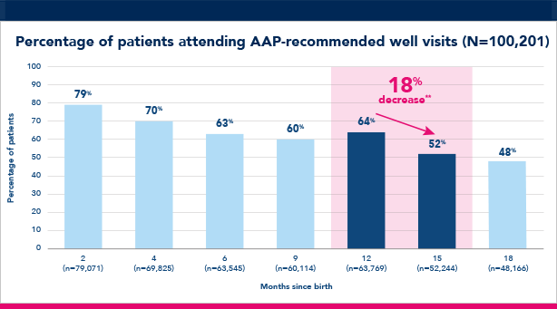 Percentage of patients attending AAP-recommended well visits chart