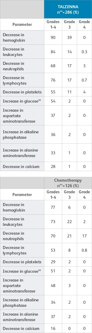 Table of laboratory abnormalities for TALZENNA (talazoparib) and chemotherapy