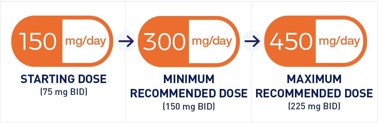 Dosage may be increased from 150 mg/day to 300 mg/day based on efficacy and  tolerability within 1 week
