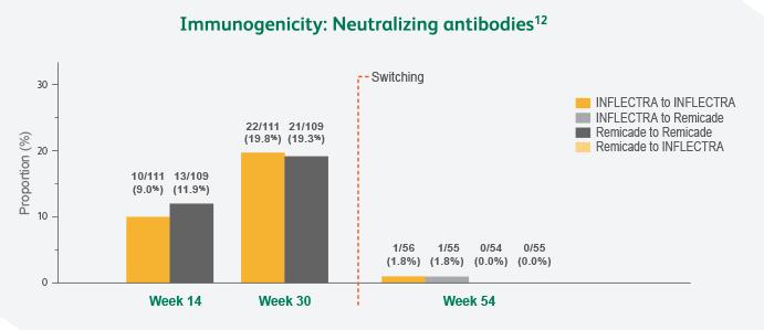 Immunogenicity chart