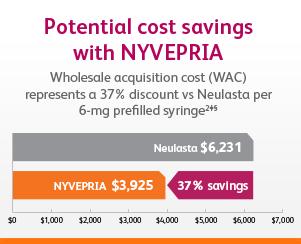 Neulasta $6,231; NYVEPRIA $3,925; 37% savings