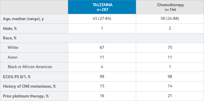 Table of patient characteristics for the TALZENNA (talazoparib) and Physician's choice of chemotherapy treatment arms