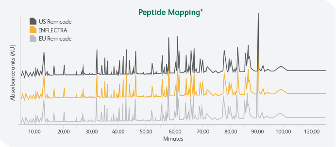 Peptide Mapping data