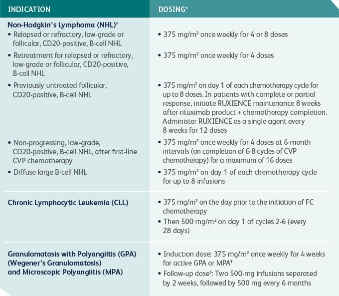Indication/dosing chart.png