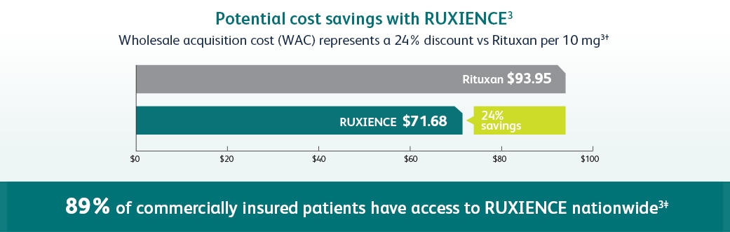 RUXIENCE $71.68; Rituxan $93.95; 24% savings
