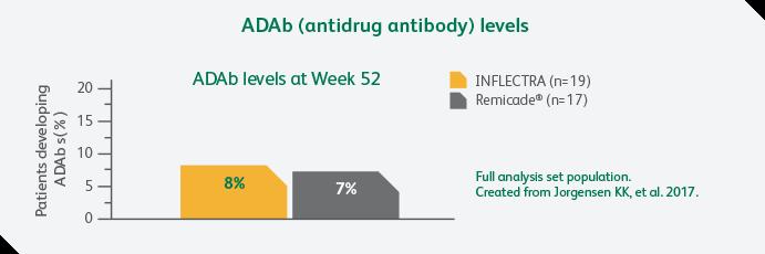Antidrug antibody levels chart