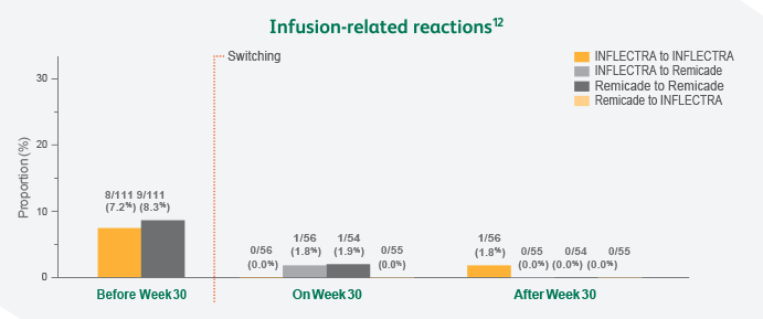 Infusion- related reactions chart