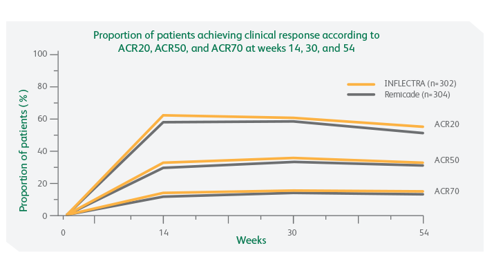 ACR Response Rate chart