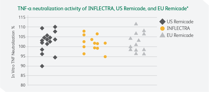 Neutralization activity on Inflectra chart