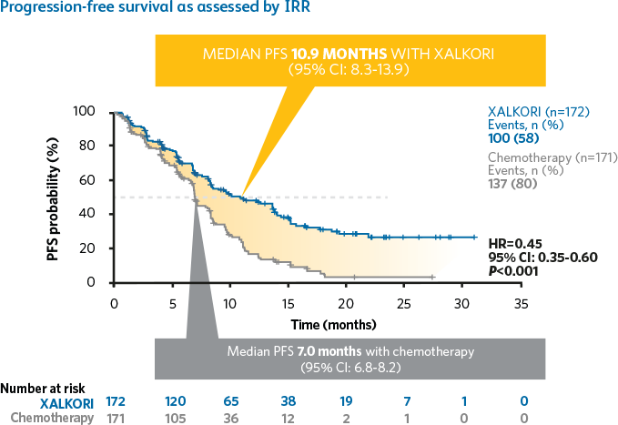 Data Ysts Resume | Alk First Line Efficacy Xalkori Crizotinib Safety Info